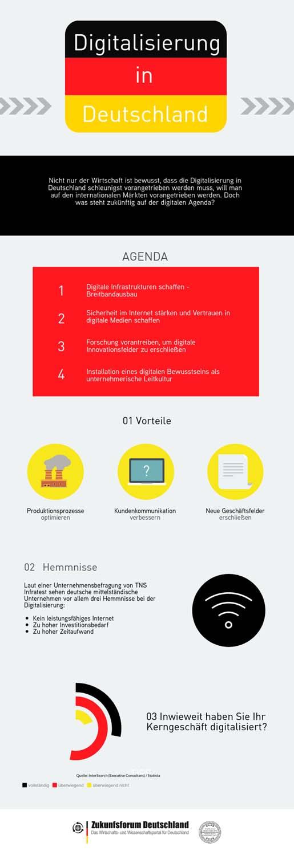 Infografik mit Zahlen zur deutschen Digitalisierung